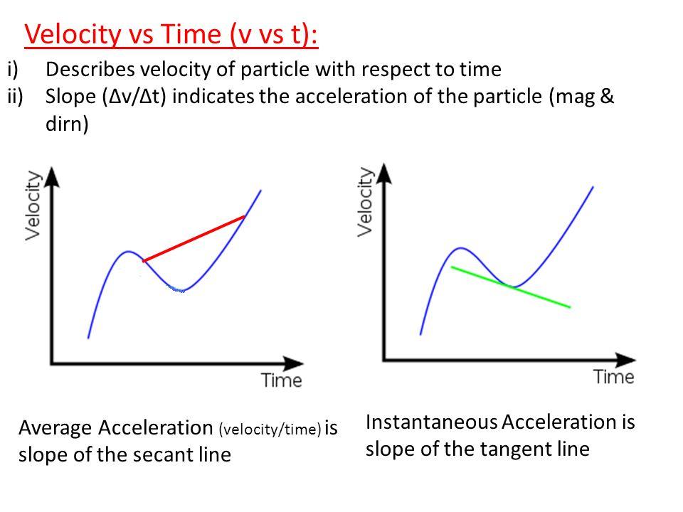 Velocity vs Time (v vs t):
