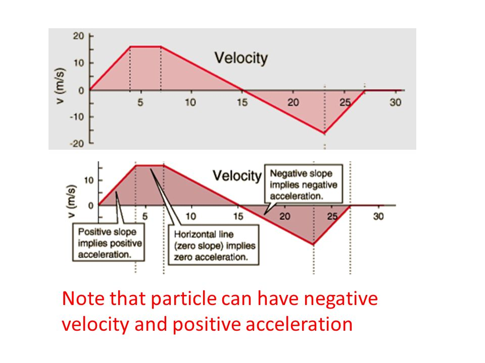 Note that particle can have negative velocity and positive acceleration
