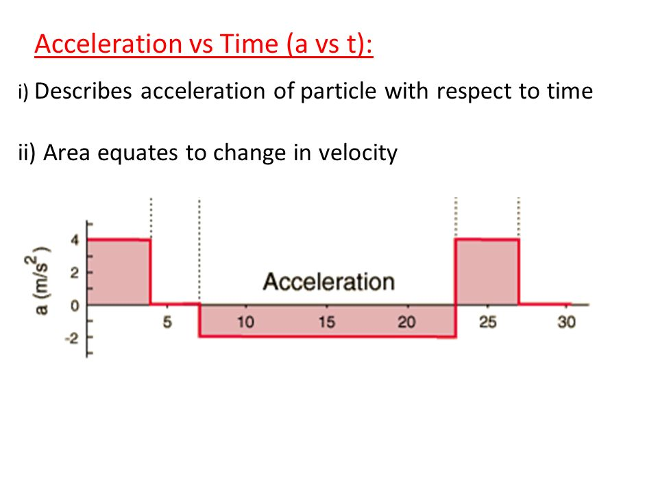 Acceleration vs Time (a vs t):