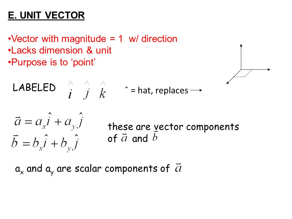 Vector with magnitude = 1 w/ direction Lacks dimension & unit