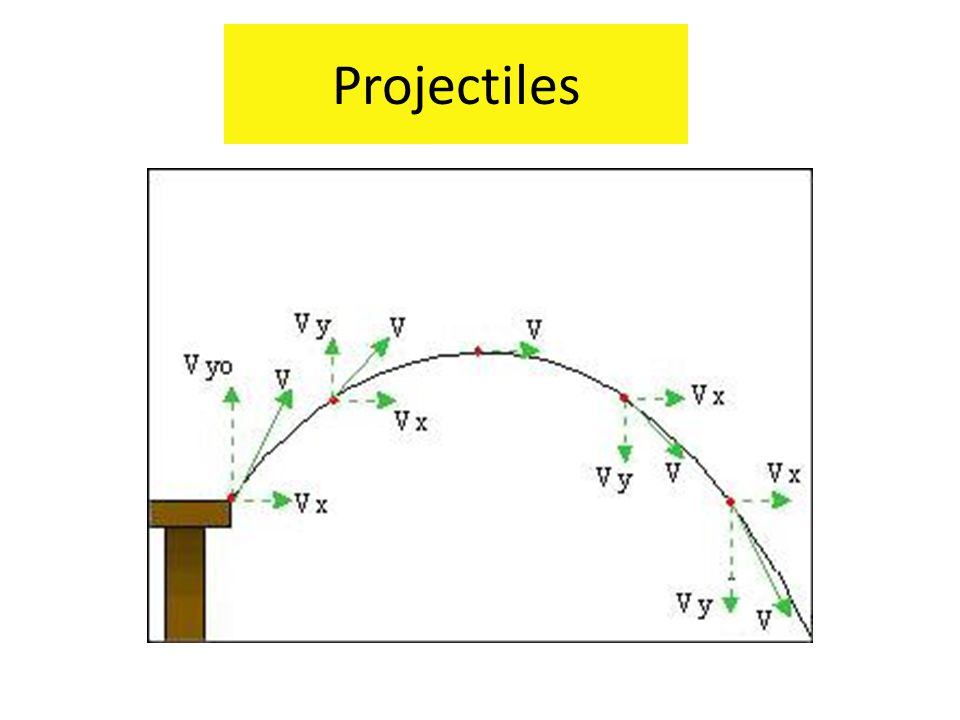 Projectiles