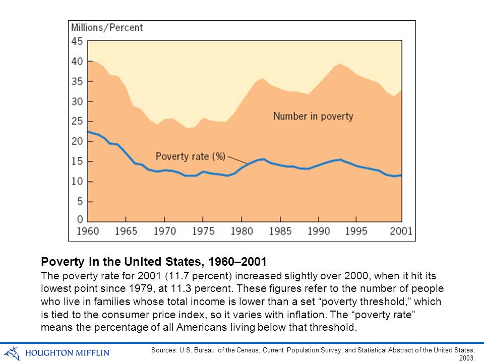Poverty in the United States, 1960–2001