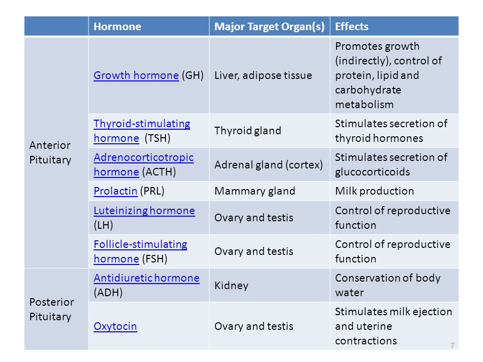 HormoneMajor Target Organ(s) Effects. Anterior Pituitary. Growth hormone (GH) Liver, adipose tissue.