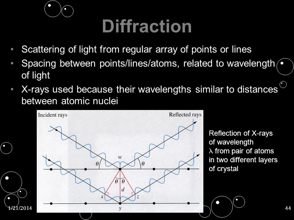 Diffraction Scattering of light from regular array of points or lines