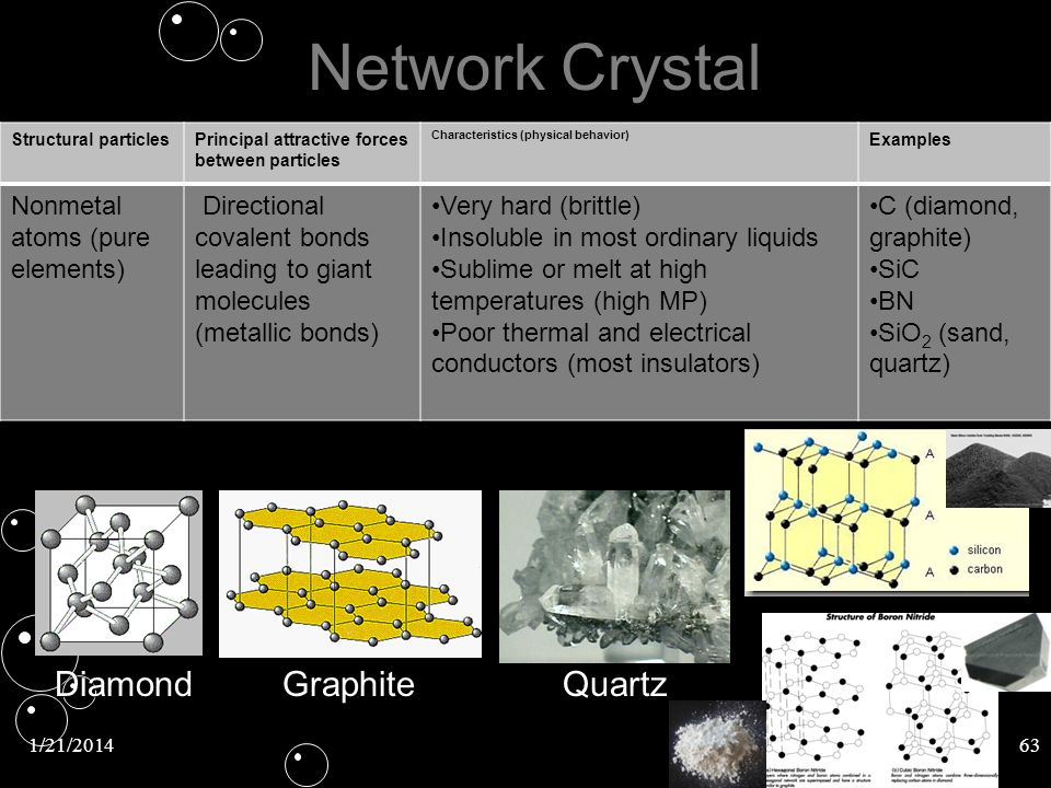 Network Crystal Diamond Graphite Quartz Nonmetal atoms (pure elements)