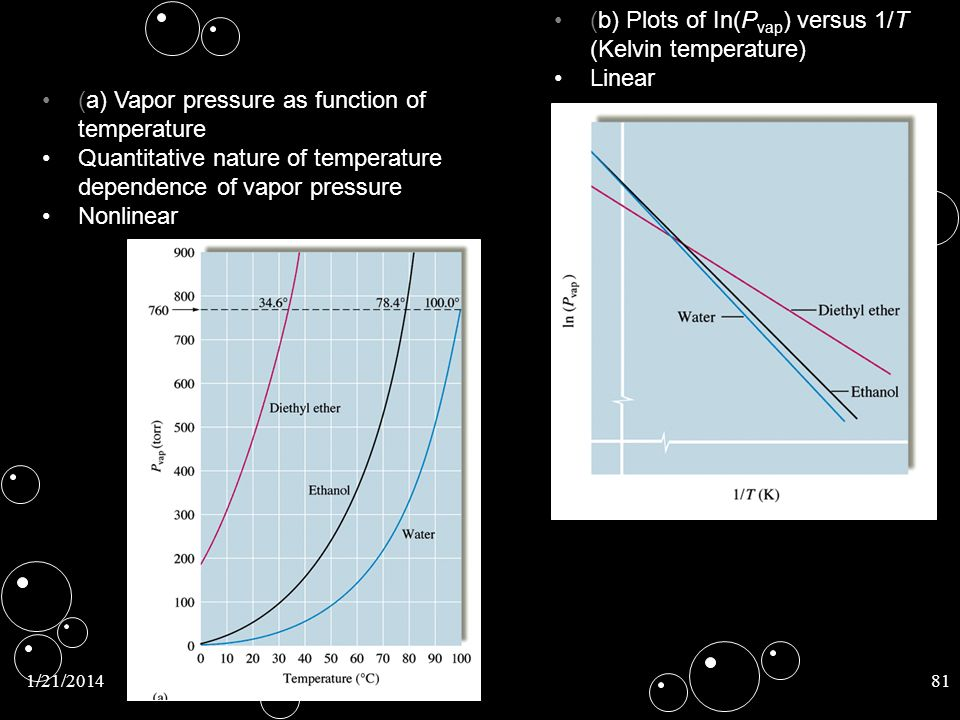 (b) Plots of In(Pvap) versus 1/T (Kelvin temperature) Linear