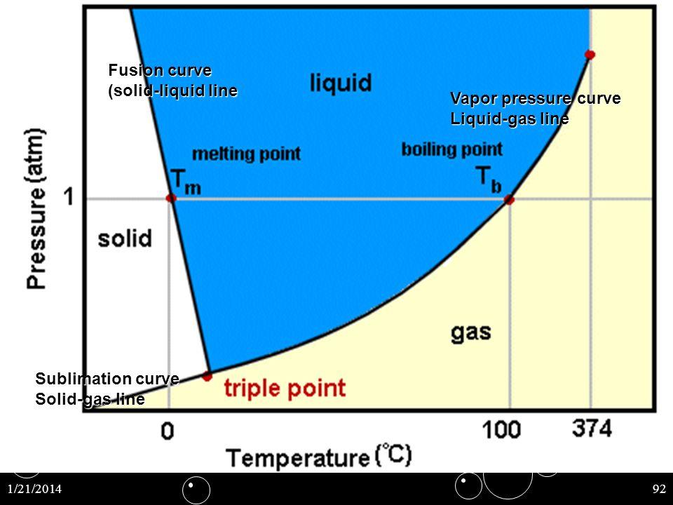 Fusion curve (solid-liquid line Vapor pressure curve Liquid-gas line