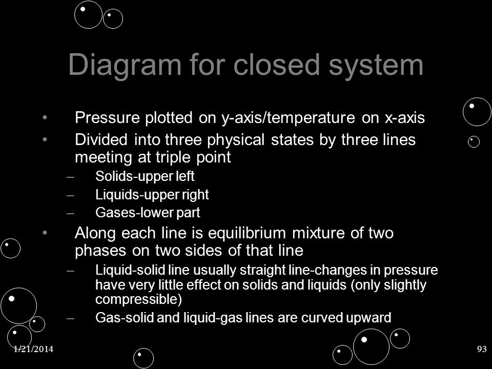 Diagram for closed system