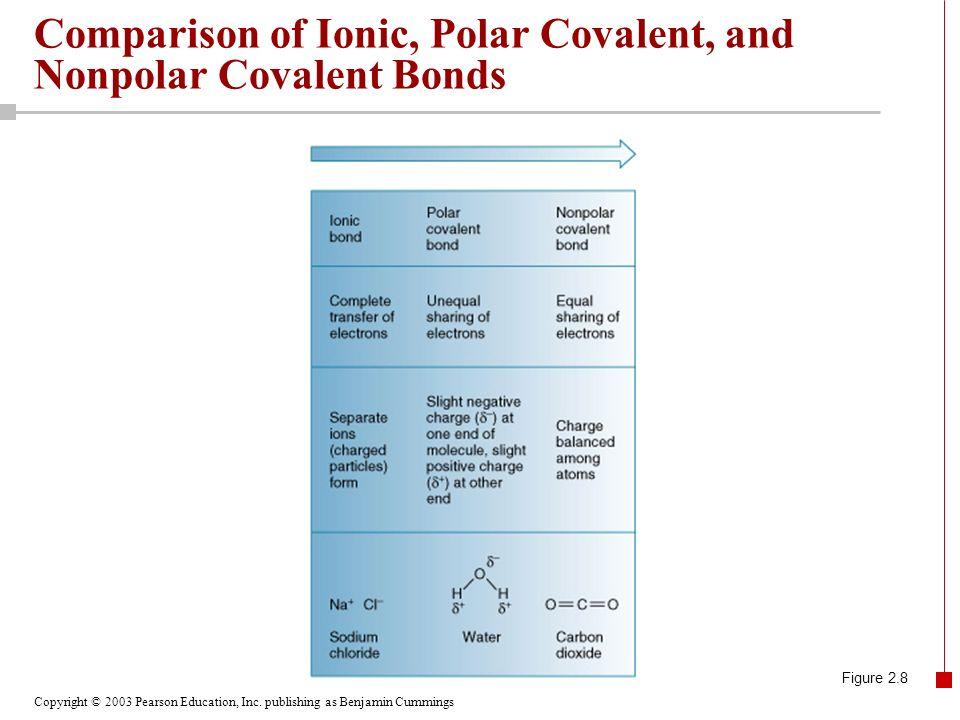 Comparison of Ionic, Polar Covalent, and Nonpolar Covalent Bonds