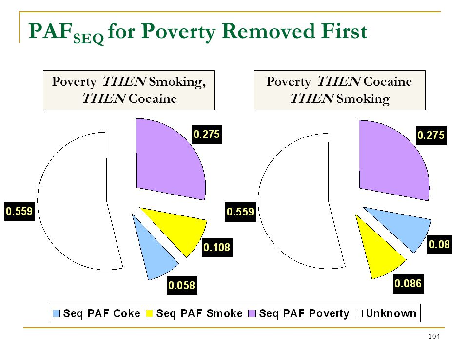 PAFAVG for Smoking, Cocaine and Poverty (6 Sequential PAFs in each Average, 4 are Unique)