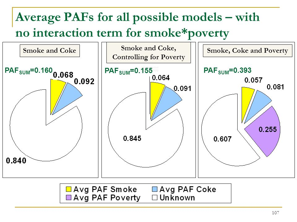 Average PAFs stratified by poverty
