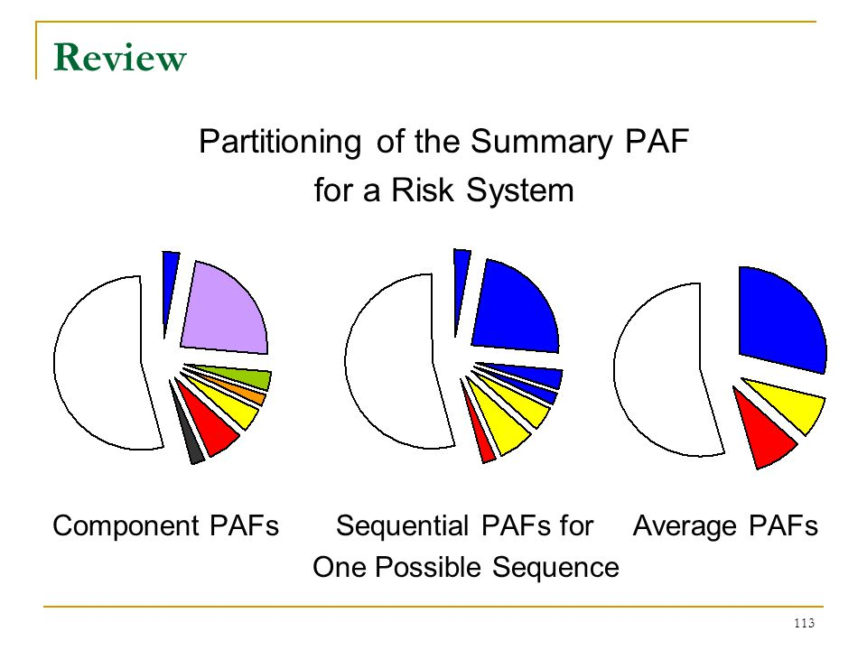 Review The component PAFs reflect every combination of the modifiable factors in the risk system and do not yield any factor-specific PAF.