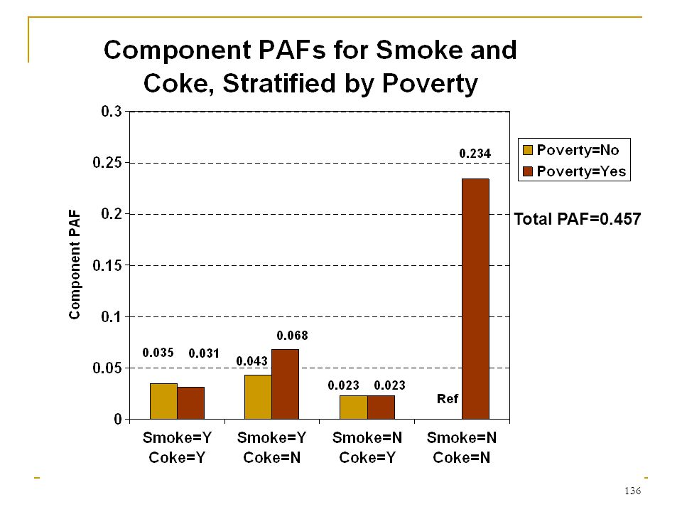 Presentation of Sequential PAFs for the Smoke, Coke and Poverty Risk System