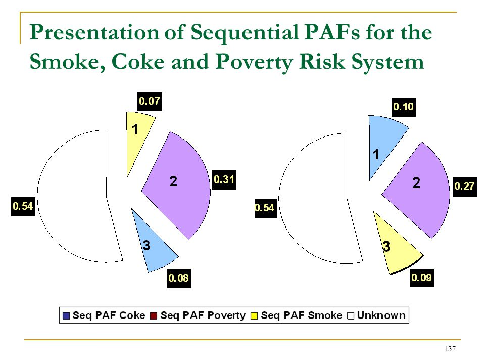 Interpretations of Sequential PAFs from the Smoke- Coke- Poverty Risk System