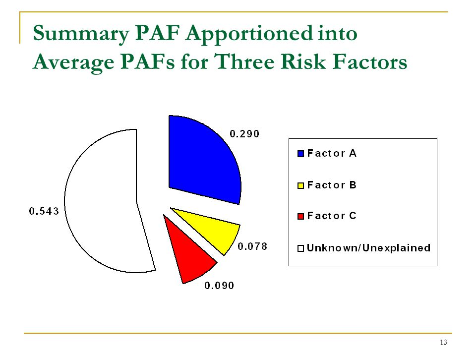 The Summary PAF: the Basis for Producing Multifactorial PAFs