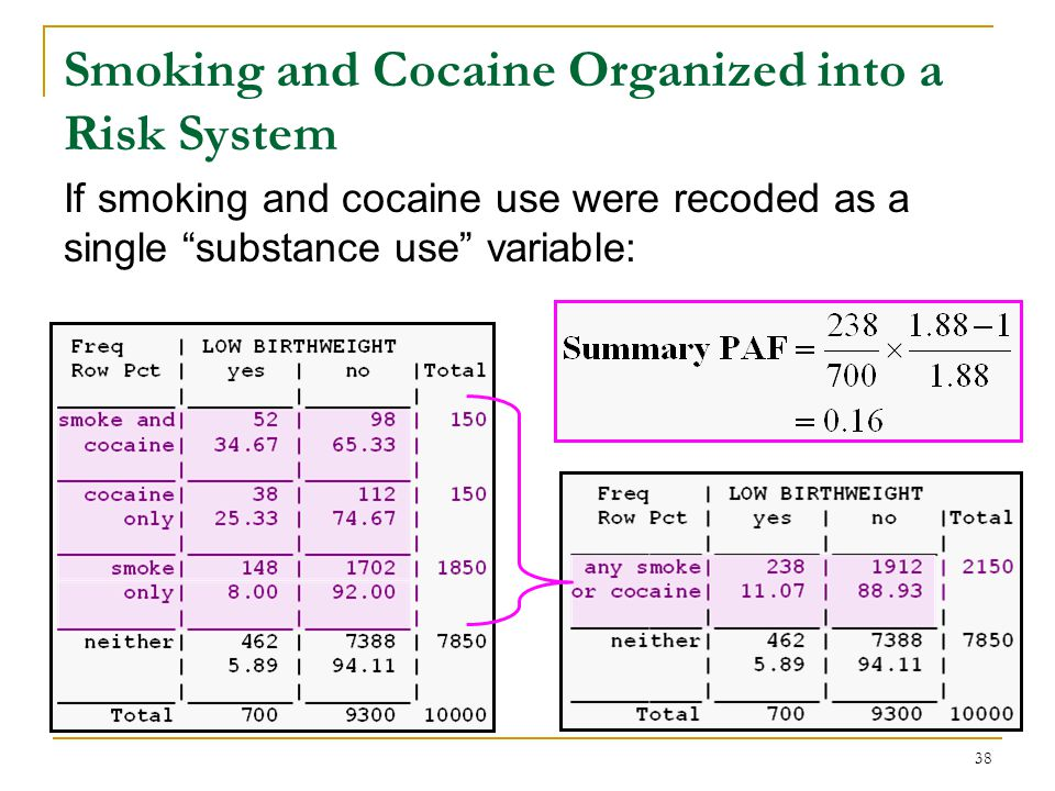 Components of each combination of risk factors in the smoking-cocaine