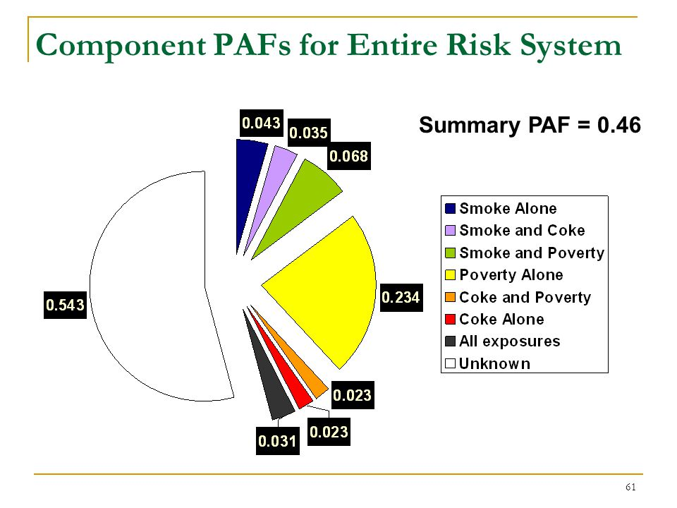 Summary and Adjusted PAFs for a 3 Factor Risk System