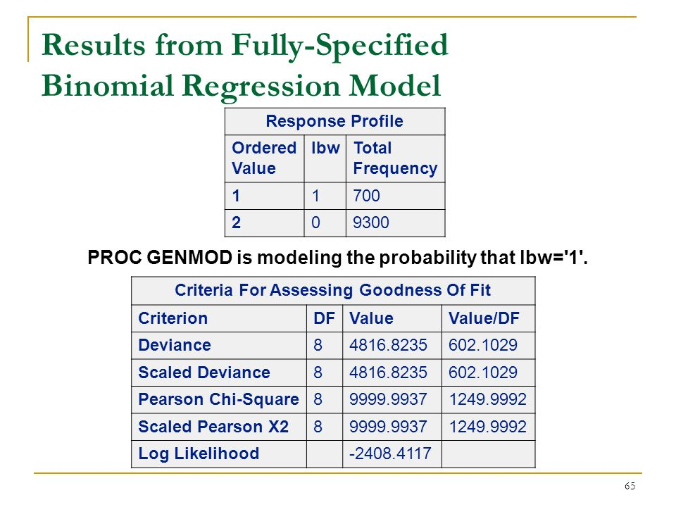 Results from Fully-Specified Binomial Regression Model