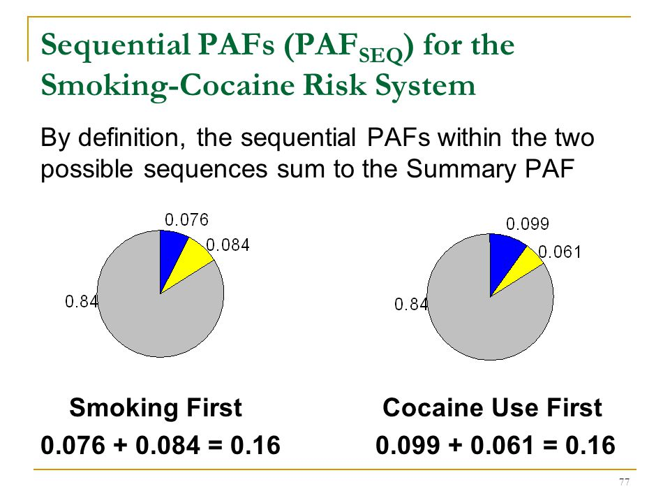 Average PAF (PAFAVG) for the Smoking-Cocaine Risk System