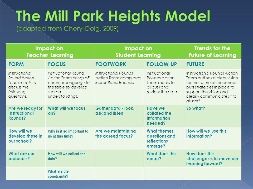 The Mill Park Heights Model (adapted from Cheryl Doig, 2009)