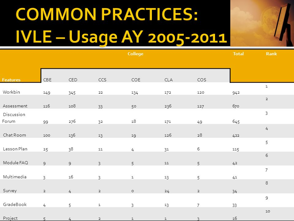 COMMON PRACTICES: IVLE – Usage AY 2005-2011