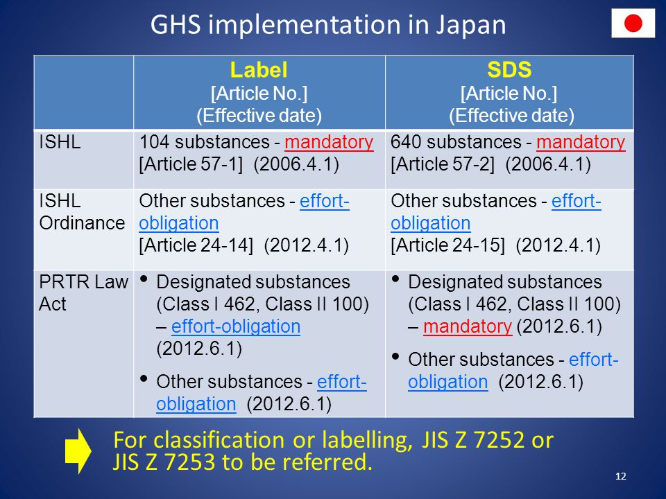 GHS implementation in Japan