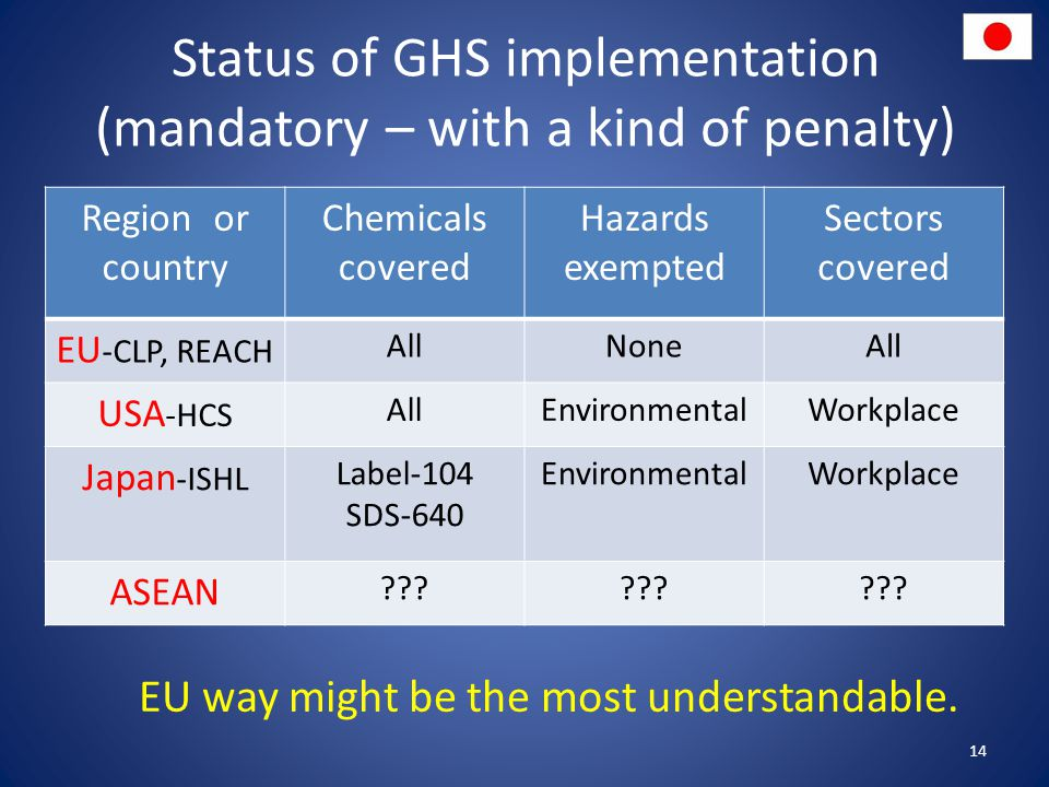 Status of GHS implementation (mandatory – with a kind of penalty)