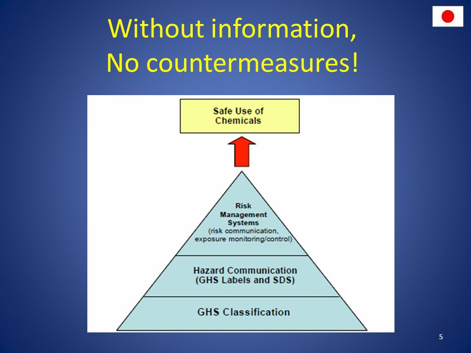 Without information, No countermeasures!