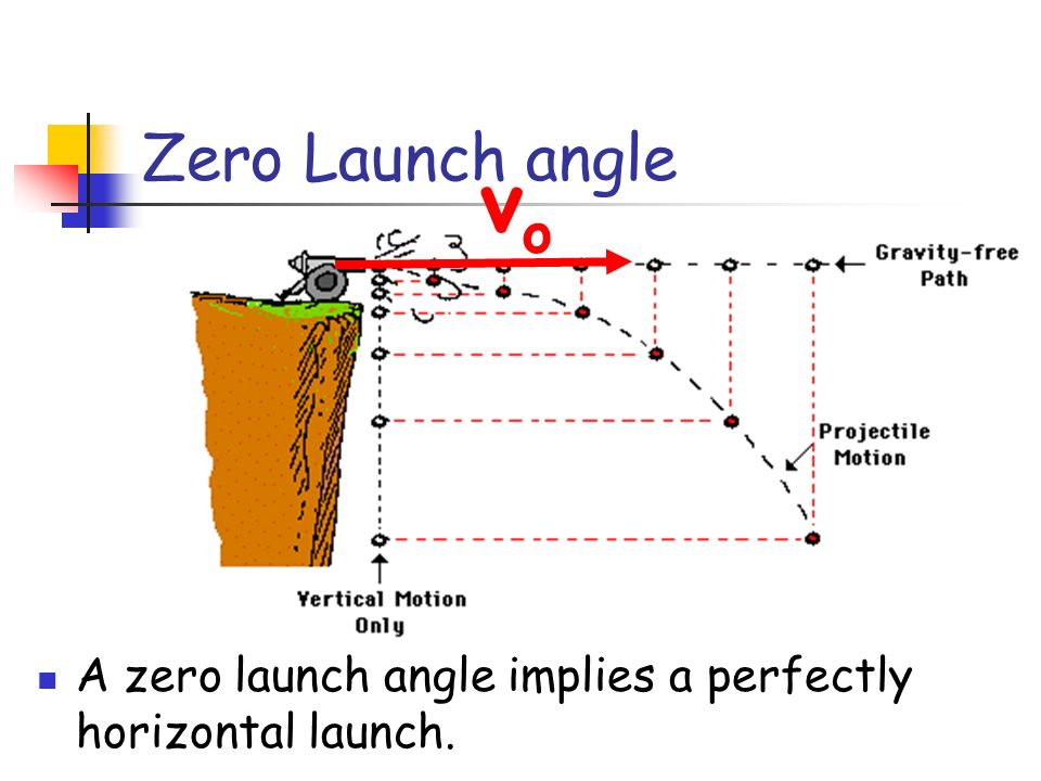 Zero Launch angle vo A zero launch angle implies a perfectly horizontal launch.