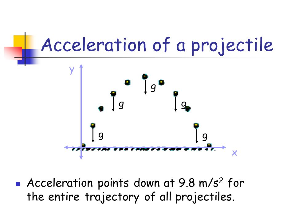 Acceleration of a projectile