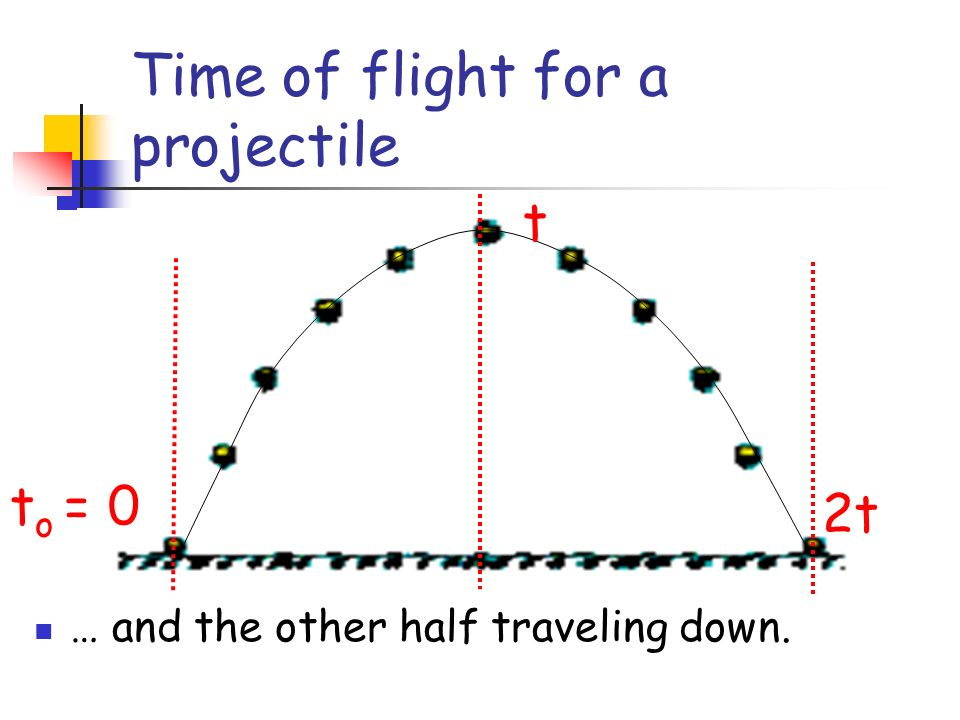 Time of flight for a projectile