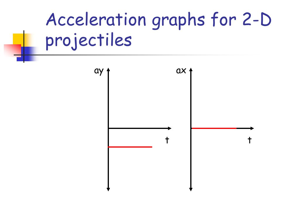 Acceleration graphs for 2-D projectiles