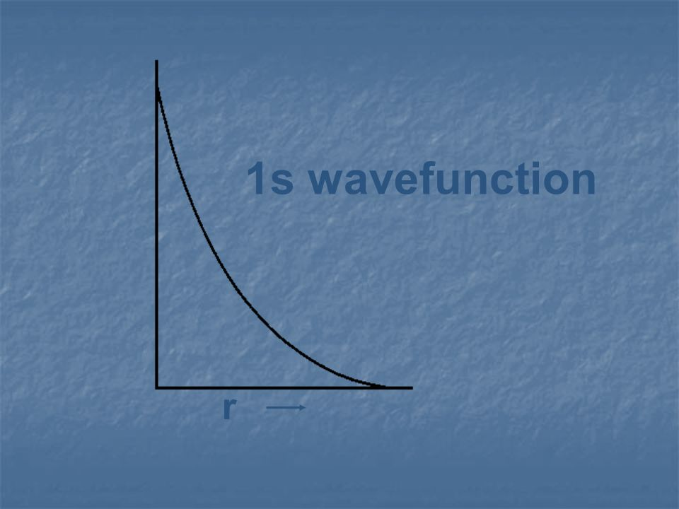 1s wavefunction r