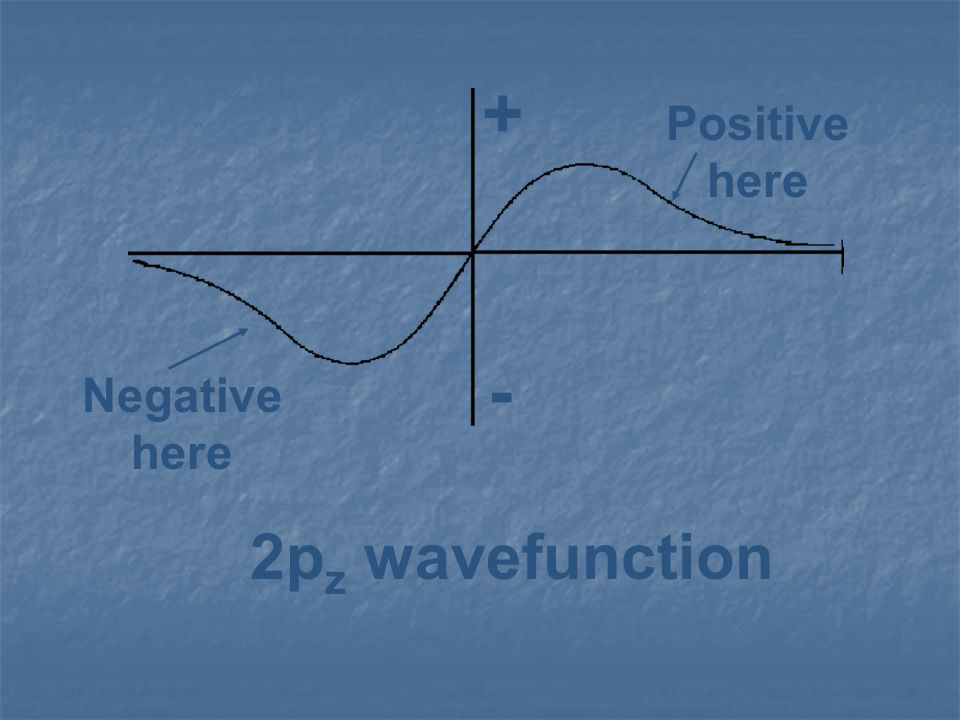 - + Negative here Positive 2pz wavefunction