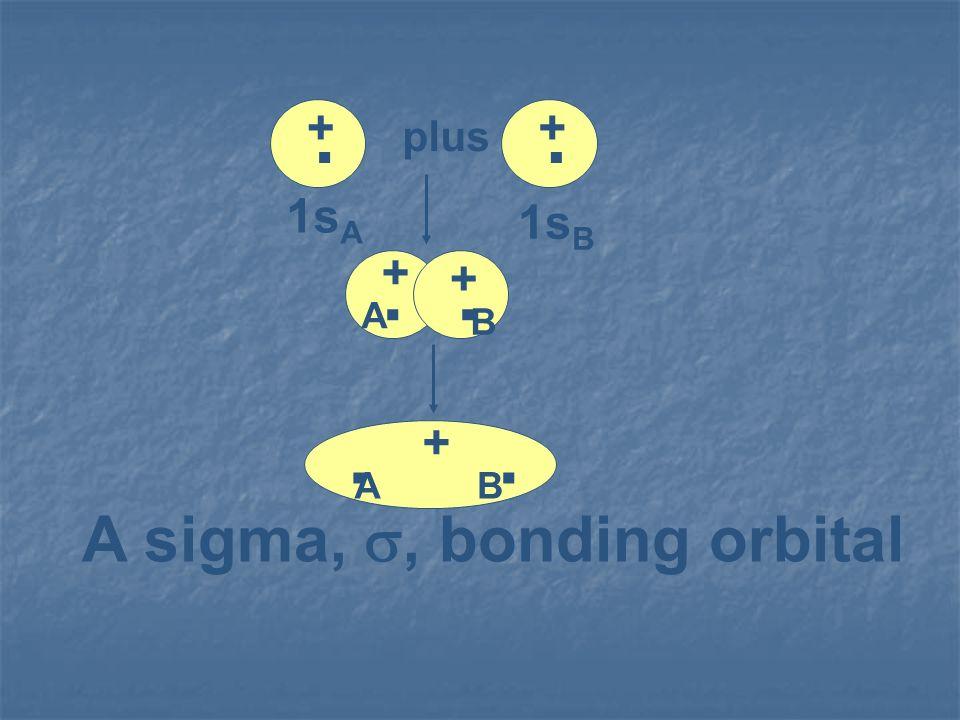 . + plus 1sA 1sB B A A sigma, s, bonding orbital