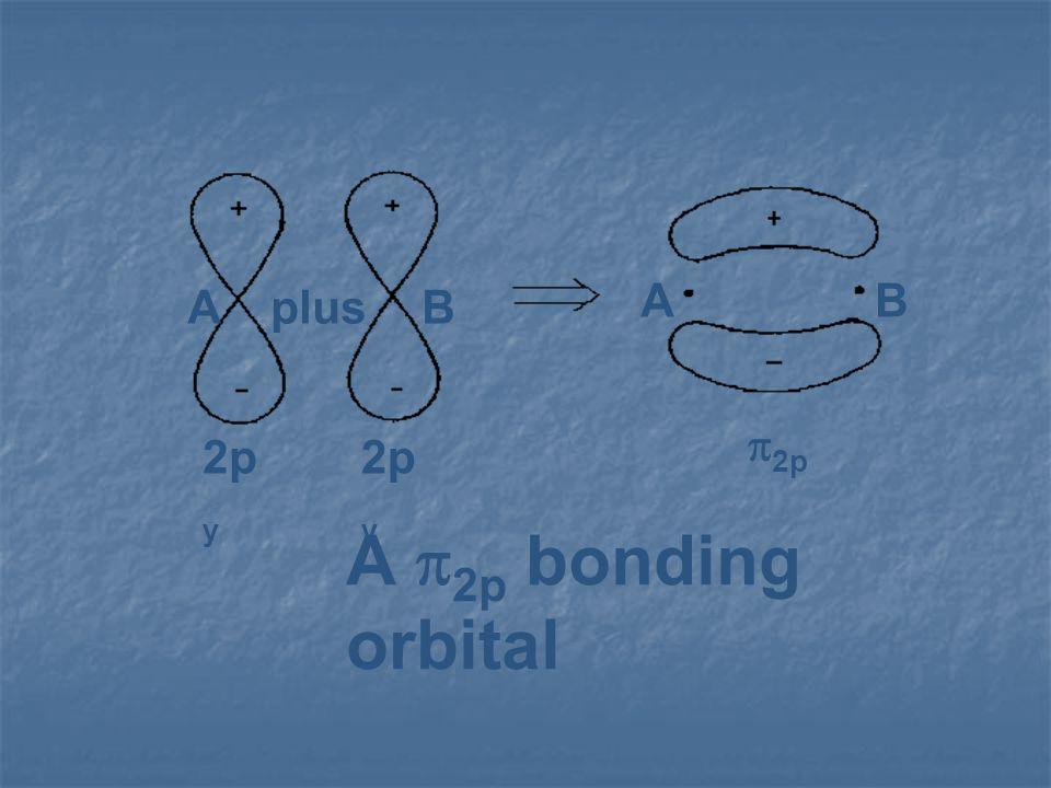 plus A B 2py p2p A p2p bonding orbital
