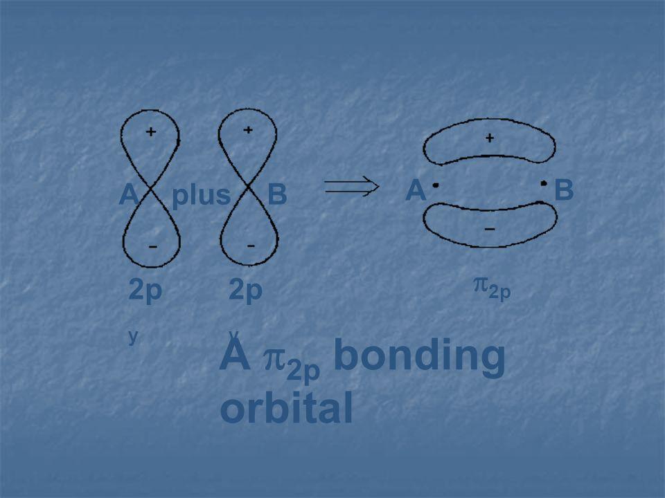 plus A B 2py p2p A p2p bonding orbital
