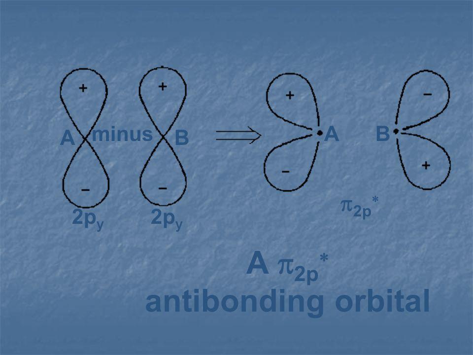 minus A B 2py p2p* A p2p* antibonding orbital