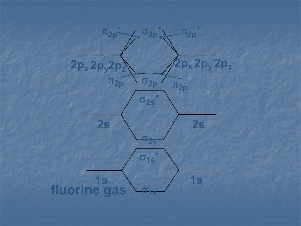 1s 2s 2px 2py 2pz s1s s1s* s2s s2s* s2p p2p s2p* p2p* fluorine gas