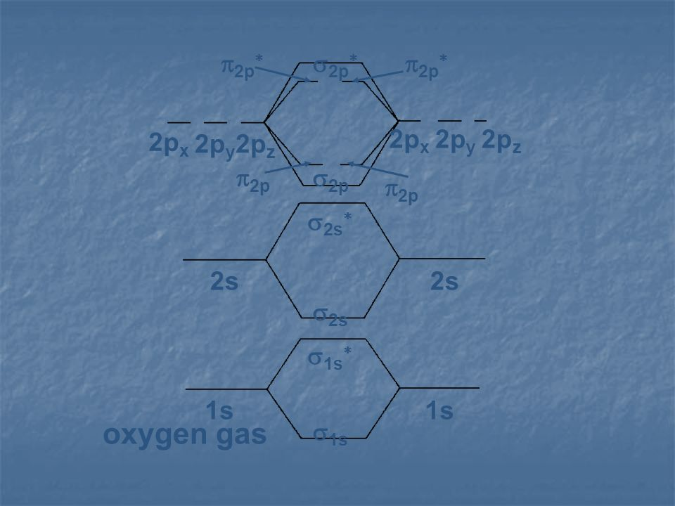 1s 2s 2px 2py 2pz s1s s1s* s2s s2s* s2p p2p s2p* p2p* oxygen gas