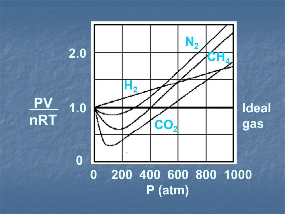 N2 2.0 CH4 H2 PV nRT 1.0 Ideal gas CO2 0 200 400 600 800 1000 P (atm)