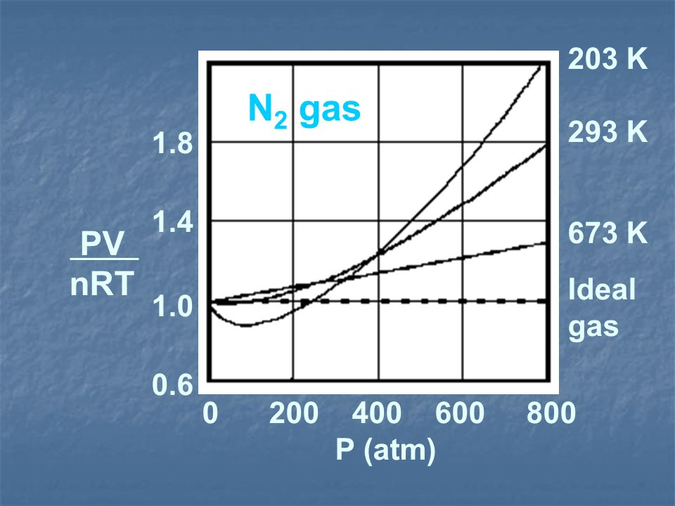 N2 gas PV nRT 203 K 293 K 1.8 1.4 673 K Ideal 1.0 gas 0.6