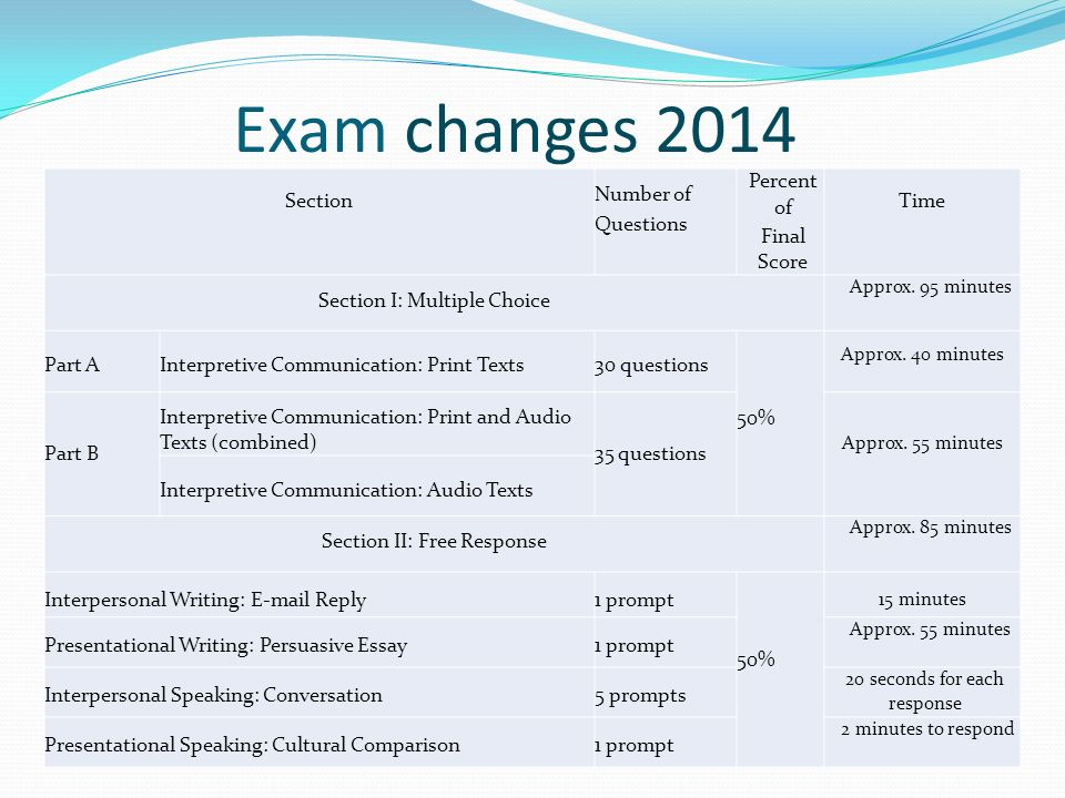 Exam changes 2014 Section Number of Questions Percent of Final Score