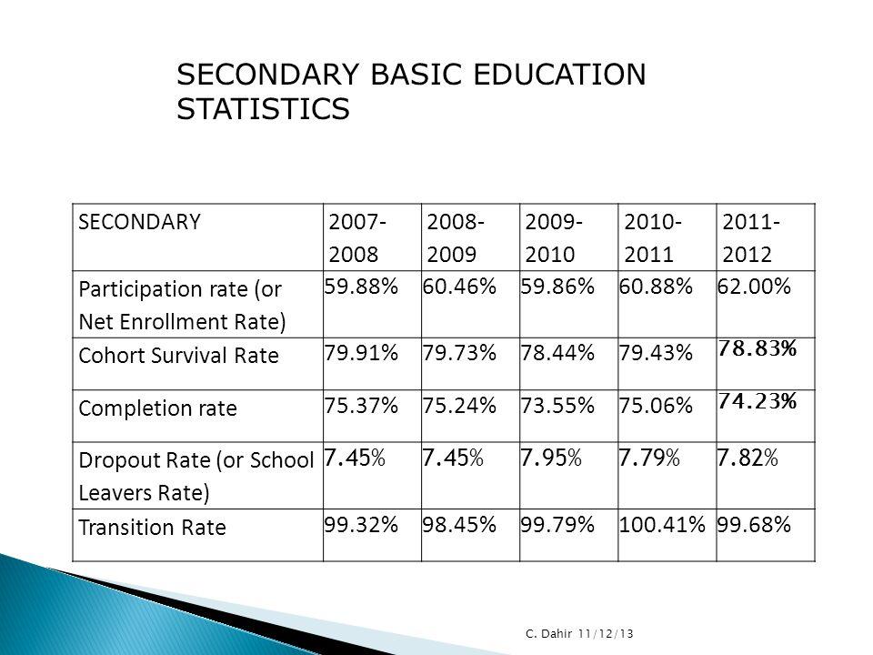 SECONDARY BASIC EDUCATION STATISTICS