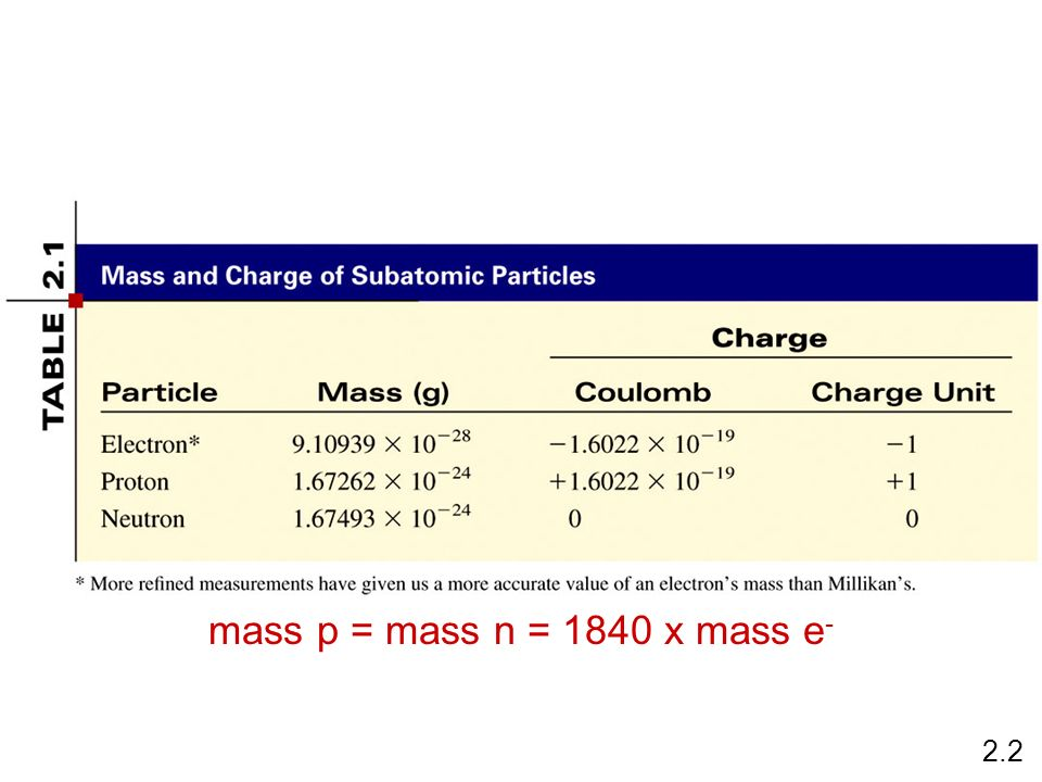 mass p = mass n = 1840 x mass e- 2.2