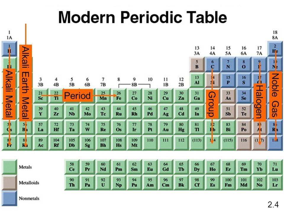 Alkali Earth Metal Noble Gas Halogen Alkali Metal Period Group 2.4