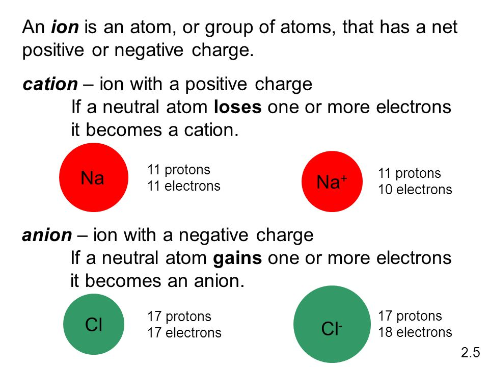 cation – ion with a positive charge