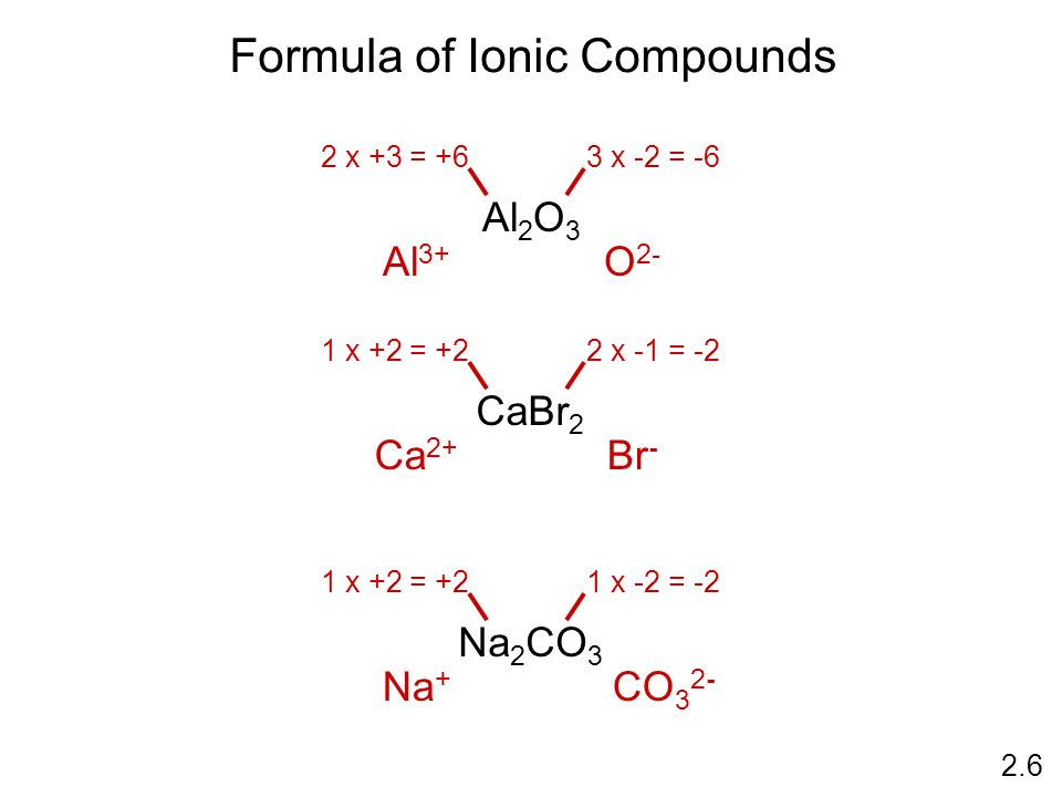 Formula of Ionic Compounds