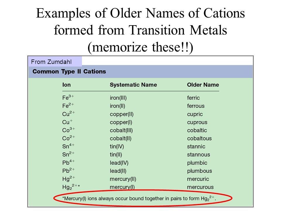 Examples of Older Names of Cations formed from Transition Metals (memorize these!!)
