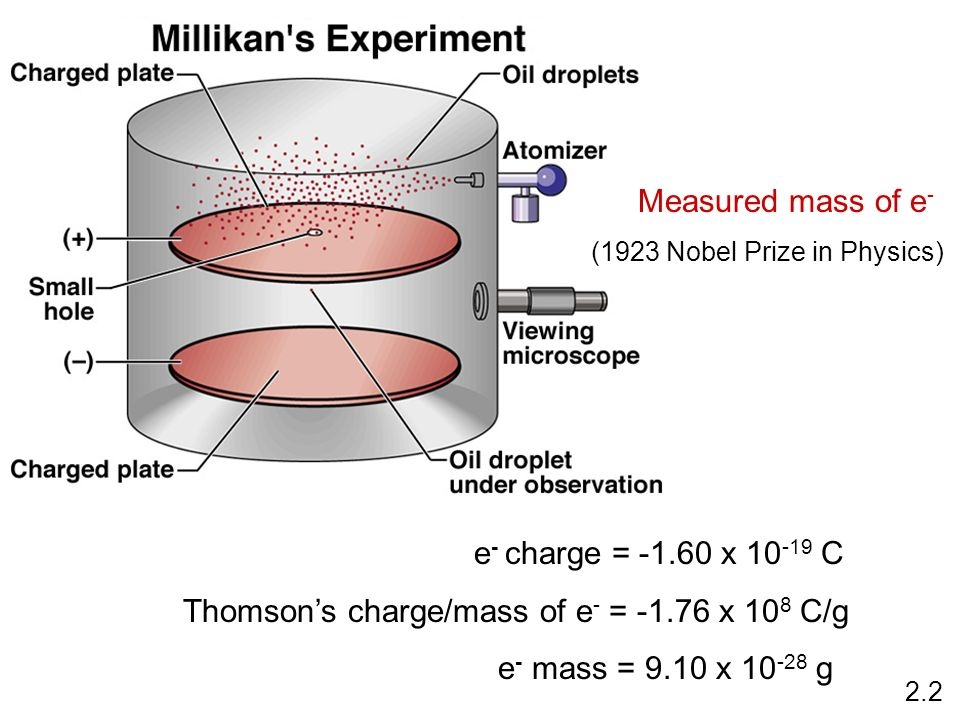 Thomson's charge/mass of e- = -1.76 x 108 C/g